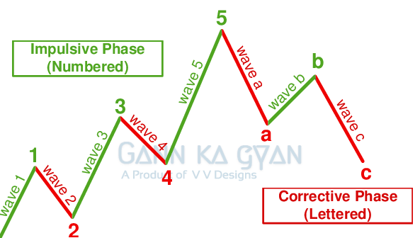 GannKaGyan - Trading education for new traders and investors